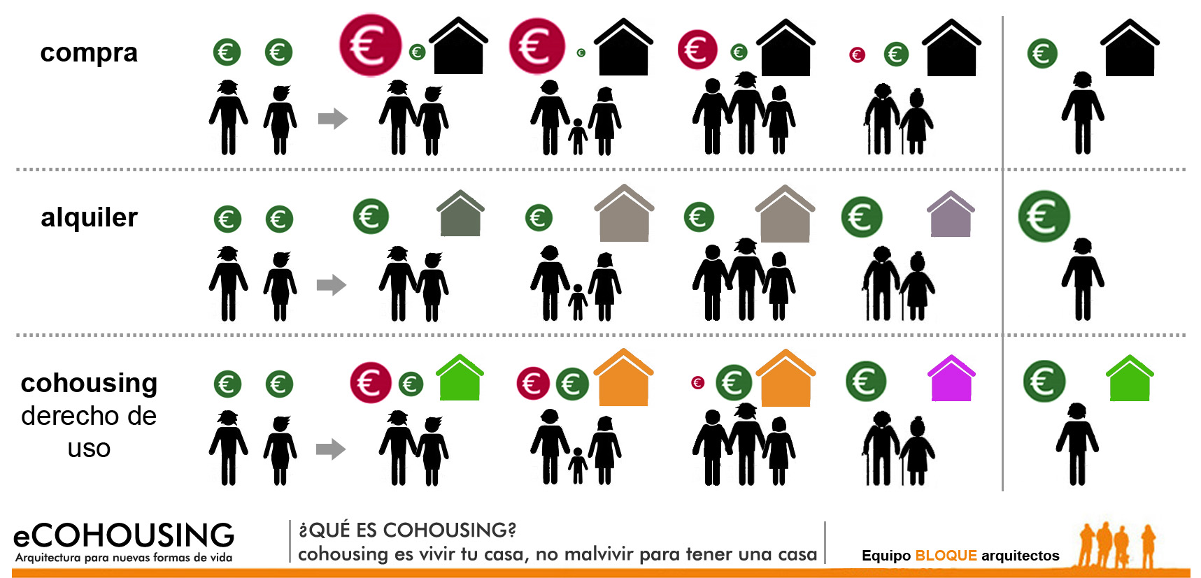 Comparativa económica Cohousing, compra y alquiler