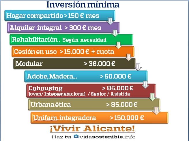Inversión mínima abanico opciones vivienda