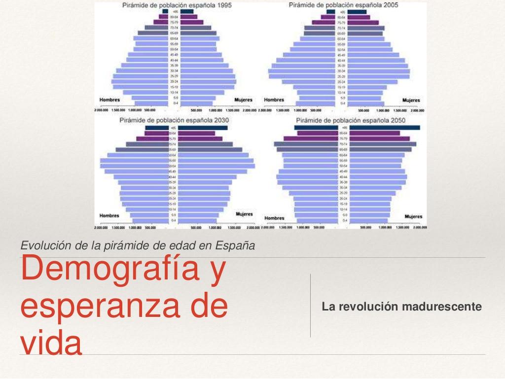 Pirámide población España evolución