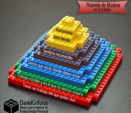 Pirámide Profesional inspirada en Maslow