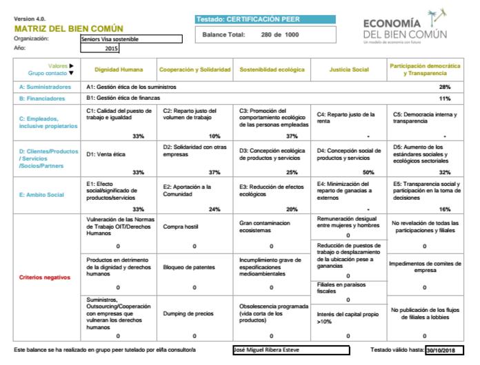 Documento de aprobación y detalle público del Balance presentado